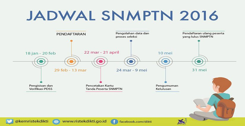 Empat Langkah Pendaftaran SNMPTN 2016