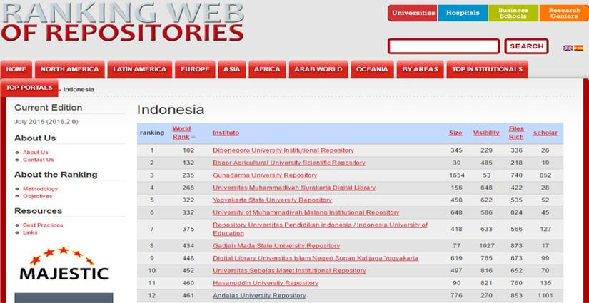 12 Besar Repositori Kampus Terbaik di Indonesia