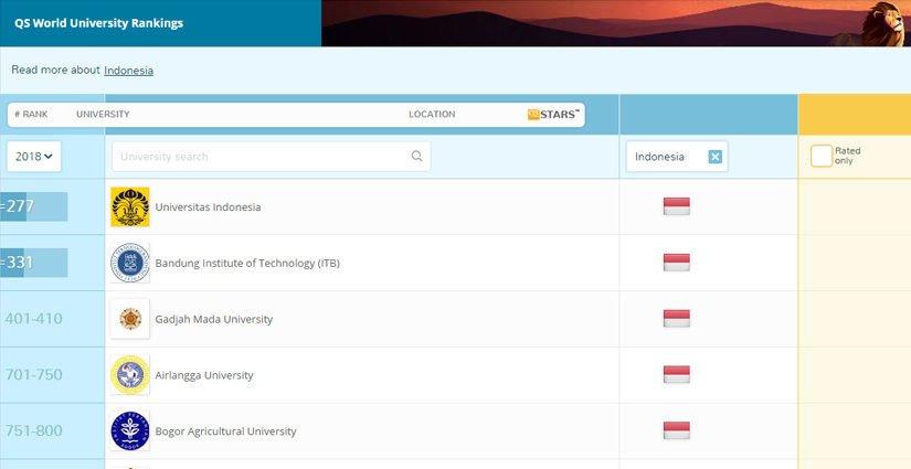 Universitas Indonesia Masuk 300 Besar Universitas Terbaik Dunia