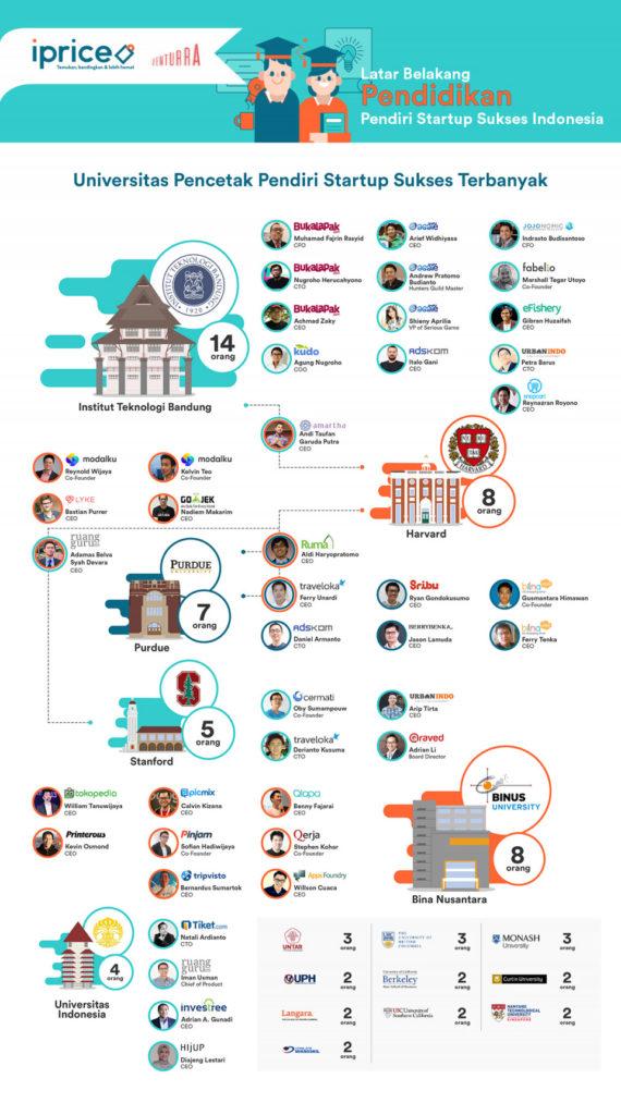 ini-dia-kampus-kampus-pencetak-start-sukses-di-indonesia