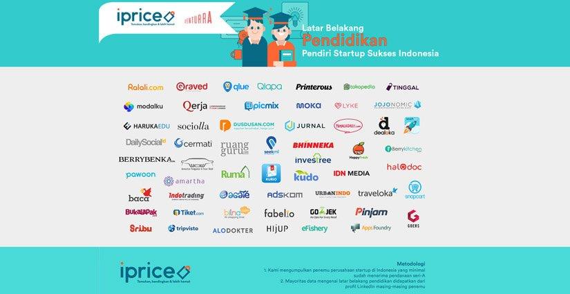 Ini Dia Kampus-kampus Pencetak Start-up Sukses Di Indonesia