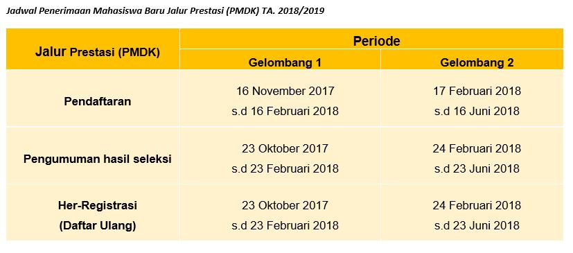 pmb-2018-politeknik-pos-indonesia-dibuka-hingga-september