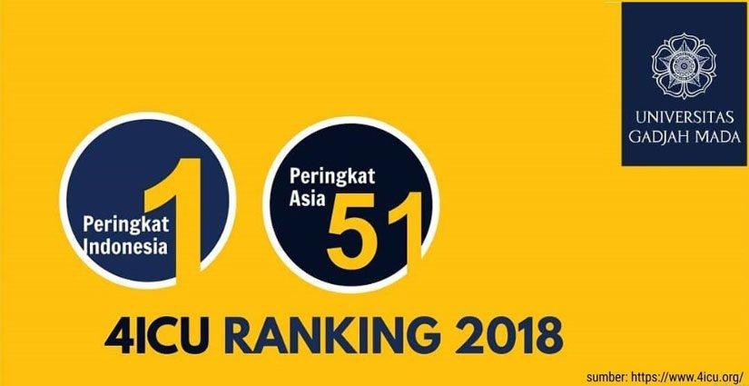 UGM Universitas Terbaik Di Indonesia Versi 4ICU 2018