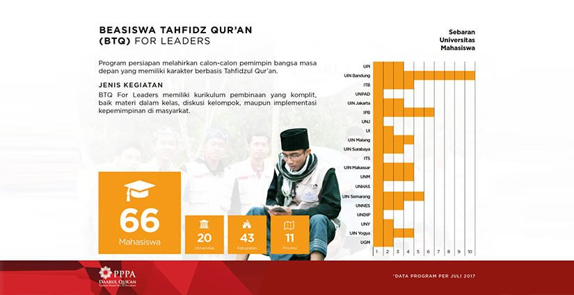 Beasiswa Tahfidz Qur'an For Leaders 2018 Di 24 PTN