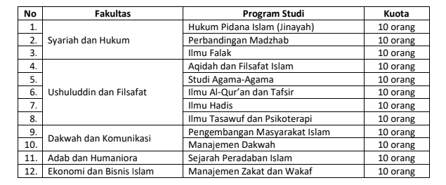 uin-sunan-ampel-surabaya-buka-pendaftaran-beasiswa-tahfidh-2018