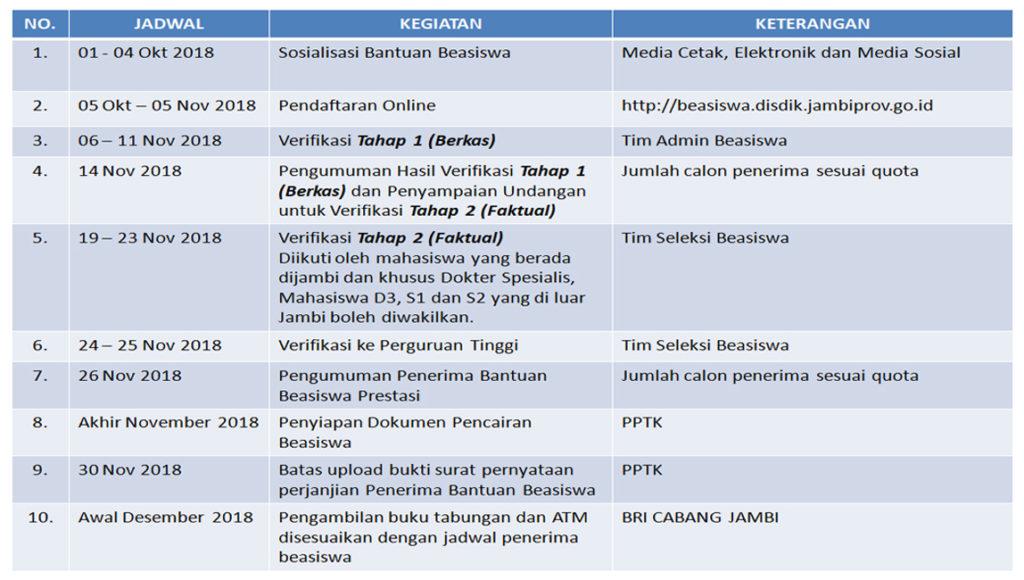 beasiswa-d3-s1-khusus-mahasiswa-jambi-2018