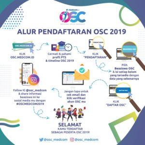 Sosialisasi Beasiswa OSC Alur Pendaftaran OSC
